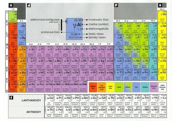 Periodická soustava prvků A4 zalaminovaná
